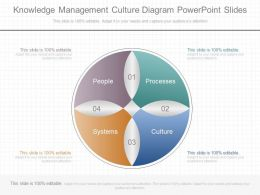 Unique Knowledge Management Culture Diagram Powerpoint Slides