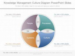 Unique Knowledge Management Culture Diagram Powerpoint Slides