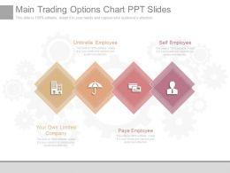 Unique Main Trading Options Chart Ppt Slides
