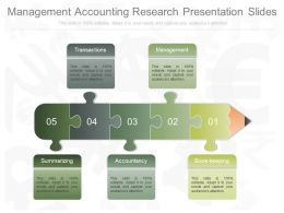 Unique Management Accounting Research Presentation Slides