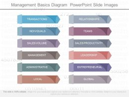 Unique Management Basics Diagram Powerpoint Slide Images