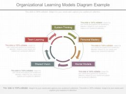 Unique Organizational Learning Models Diagram Example