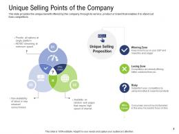 Unique Selling Points Of The Company Pre Seed Capital Ppt Portrait