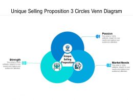 Unique Selling Proposition 3 Circles Venn Diagram