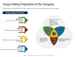 Unique Selling Proposition Of The Company Convertible Securities Funding Pitch Deck Ppt Powerpoint Layouts