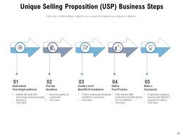 Unique Selling Proposition USP Products Price Business Concept Analyse Strength Service