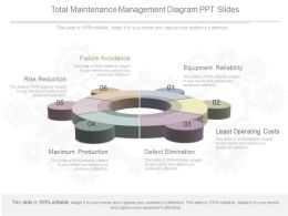 Unique Total Maintenance Management Diagram Ppt Slides