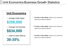 Unit Economics Business Growth Statistics