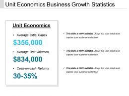 Unit Economics Business Growth Statistics