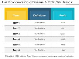 Unit Economics Cost Revenue And Profit Calculations