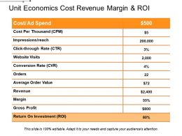 Unit Economics Cost Revenue Margin And Roi