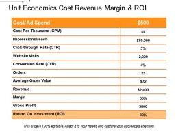 Unit Economics Cost Revenue Margin And Roi