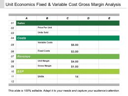 Unit Economics Fixed And Variable Cost Gross Margin Analysis