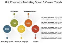 Unit Economics Marketing Spend And Current Trends