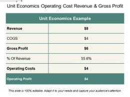 Unit Economics Operating Cost Revenue And Gross Profit