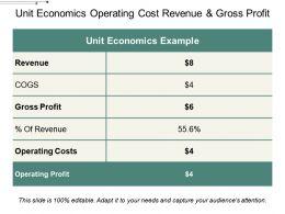 Unit Economics Operating Cost Revenue And Gross Profit