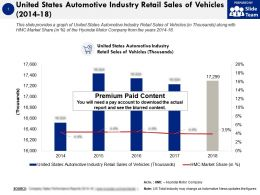 United States Automotive Industry Retail Sales Of Vehicles 2014-18