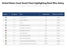 United States Coast Guard Chart Highlighting Rank Wise Salary