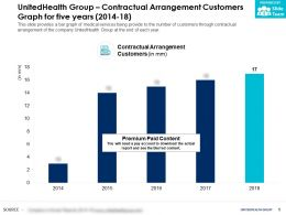 UnitedHealth Group Contractual Arrangement Customers Graph For Five Years 2014-18