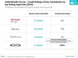 UnitedHealth Group Credit Ratings Of Key Subsidiaries By Top Rating Agencies 2018