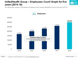 UnitedHealth Group Employees Count Graph For Five Years 2014-18