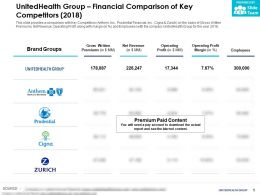 UnitedHealth Group Financial Comparison Of Key Competitors 2018