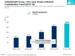 UnitedHealth Group Five Year Graph Of Market Capitalization Trend 2014-18