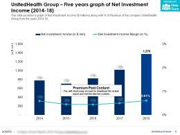 UnitedHealth Group Five Years Graph Of Net Investment Income 2014-18