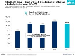 UnitedHealth Group Graph Of Cash And Cash Equivalents At The End Of The Period For Five Years 2014-18