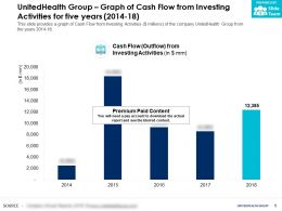 UnitedHealth Group Graph Of Cash Flow From Investing Activities For Five Years 2014-18