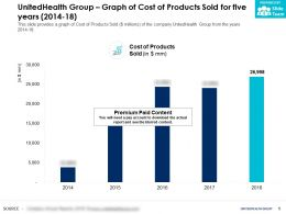 UnitedHealth Group Graph Of Cost Of Products Sold For Five Years 2014-18