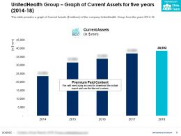 UnitedHealth Group Graph Of Current Assets For Five Years 2014-18