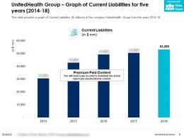 UnitedHealth Group Graph Of Current Liabilities For Five Years 2014-18