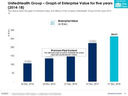 UnitedHealth Group Graph Of Enterprise Value For Five Years 2014-18