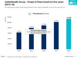 UnitedHealth Group Graph Of Fixed Assets For Five Years 2014-18