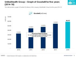 UnitedHealth Group Graph Of Goodwill For Five Years 2014-18