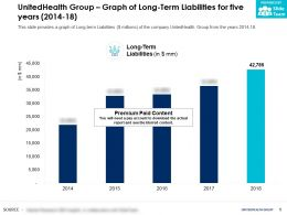 UnitedHealth Group Graph Of Long Term Liabilities For Five Years 2014-18