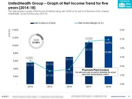 UnitedHealth Group Graph Of Net Income Trend For Five Years 2014-18