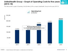 UnitedHealth Group Graph Of Operating Costs For Five Years 2014-18