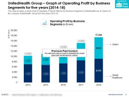 UnitedHealth Group Graph Of Operating Profit By Business Segments For Five Years 2014-18