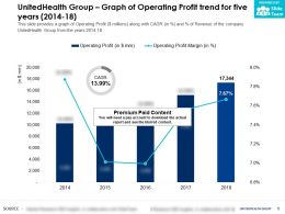 UnitedHealth Group Graph Of Operating Profit Trend For Five Years 2014-18