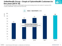 UnitedHealth Group Graph Of OptumHealth Customers For Five Years 2014-18