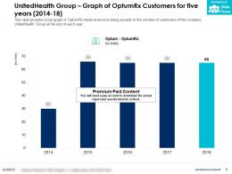 UnitedHealth Group Graph Of OptumRx Customers For Five Years 2014-18