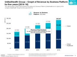 UnitedHealth Group Graph Of Revenue By Business Platform For Five Years 2014-18