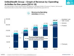 UnitedHealth Group Graph Of Revenue By Operating Activities For Five Years 2014-18