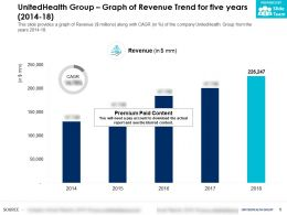 UnitedHealth Group Graph Of Revenue Trend For Five Years 2014-18