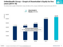 UnitedHealth Group Graph Of Shareholders Equity For Five Years 2014-18