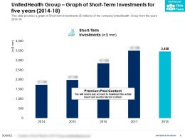 UnitedHealth Group Graph Of Short Term Investments For Five Years 2014-18