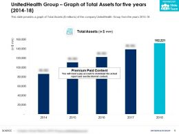 UnitedHealth Group Graph Of Total Assets For Five Years 2014-18