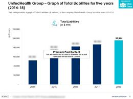 UnitedHealth Group Graph Of Total Liabilities For Five Years 2014-18